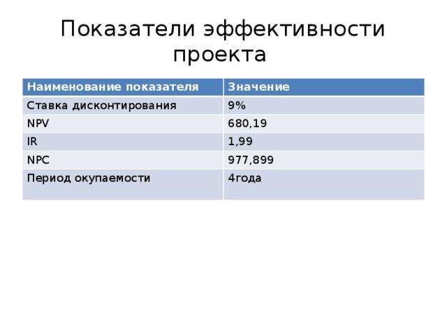 Показатели эффективности проекта Наименование показателя Значение Ставка дисконтирования 9% NPV 680,19 IR 1,99 NPC 977,899 Период окупаемости 4года