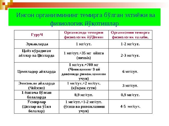 Инсон организмининг темирга бўлган эхтиёжи ва физиологик йўқотишлар О рганизмда темирни физиологик йўқотиш  Эркакларда Ҳайз кўрадиган аёллар ва қизларда  1 мг/сут.+35 мг ойига Ҳомиладор аёлларда ( mensis ) Эмизикли аёлларда  ( ҳайзсиз ) ( ҳомиланинг 9 ой давомида ривожланиши учун ) 1 ёшгача бўлган болаларда ( кўкрак сути ) Ўсмирлар  ( қизлар ва ўғил болалар ) ( ўсиш ва ривожланиш учун ) 4-5 мг/сут.