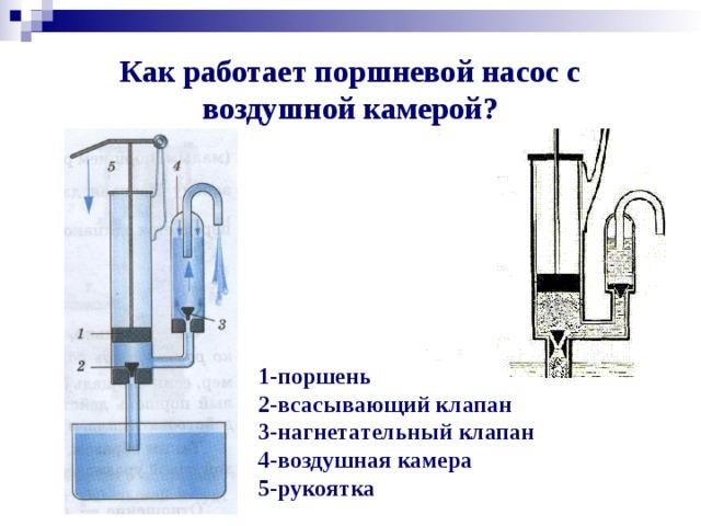 Как работает поршневой насос с воздушной камерой? 1-поршень 2-всасывающий клапан 3-нагнетательный клапан 4-воздушная камера 5-рукоятка