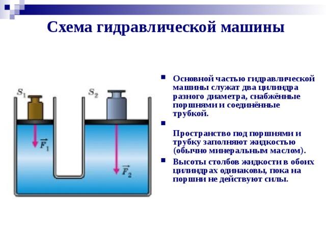 Схема гидравлической машины