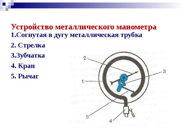 Устройство металлического манометра   1.Согнутая в дугу металлическая трубка 2. Стрелка 3.Зубчатка 4. Кран 5. Рычаг