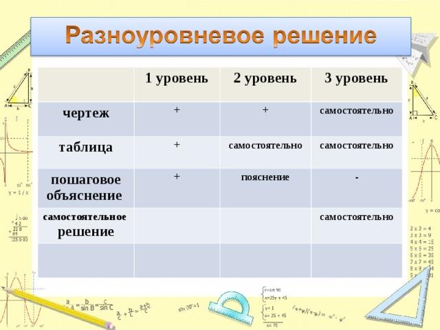 чертеж 1 уровень таблица 2 уровень + пошаговое объяснение + + 3 уровень самостоятельно самостоятельно + самостоятельное решение самостоятельно пояснение - самостоятельно