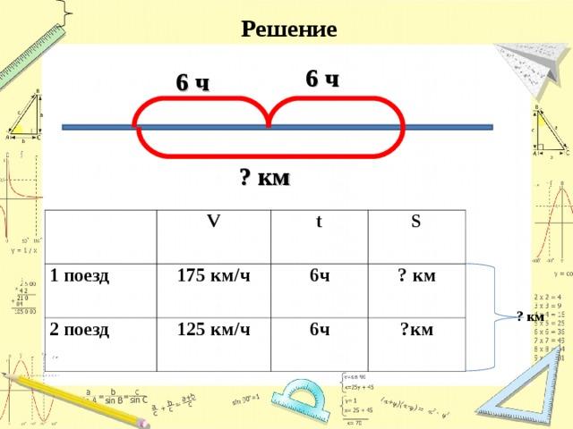 Решение 6 ч 6 ч ? км 1 поезд V t 2 поезд 175 км/ч S 6ч 125 км/ч ? км 6ч ?км ? км