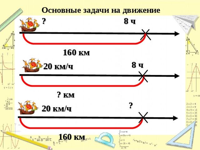Основные задачи на движение 8 ч  ? 160 км 8 ч  20 км/ч ? км ?  20 км/ч 160 км