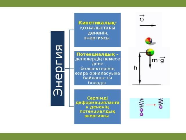 Энергия Кинетикалық-  қозғалыстағы дененің энергиясы Потенциалдық – денелердің немесе дене бөлшектерінің өзара орналасуына байланысты болады Серпімді деформацияланған дененің потенциалдық энергиясы