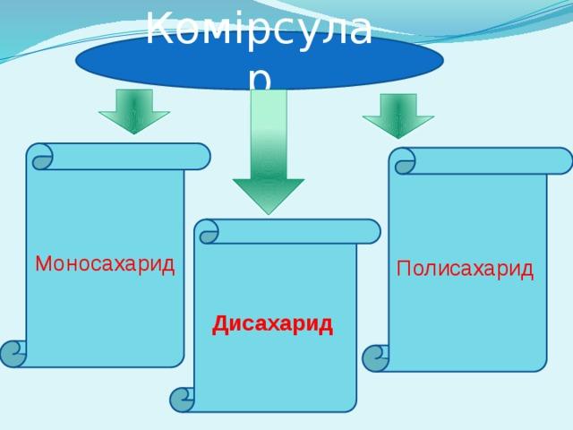 Көмірсулар Моносахарид Полисахарид  Дисахарид