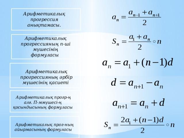 Арифметикалық прогрессия анықтамасы. Арифметикалық прогрессияның п-ші мүшесінің формуласы  Арифметикалық прогрессияның әрбір мүшесінің қасиеті  Арифметикалық прогр-ң алғ. П-ммүшесі-ң қосындысының формуласы  Арифметикалық прог-ның айырмасының формуласы