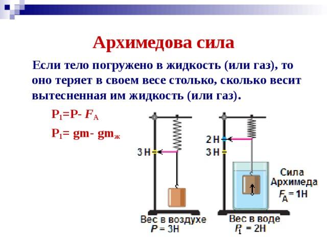 Архимедова сила  Если тело погружено в жидкость (или газ), то оно теряет в своем весе столько, сколько весит вытесненная им жидкость (или газ).  Р 1 =Р- F А  Р 1 = gm- gm ж