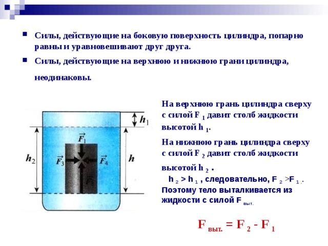 Силы, действующие на боковую поверхность цилиндра, попарно равны и уравновешивают друг друга.  Силы, действующие на верхнюю и нижнюю грани цилиндра, неодинаковы.