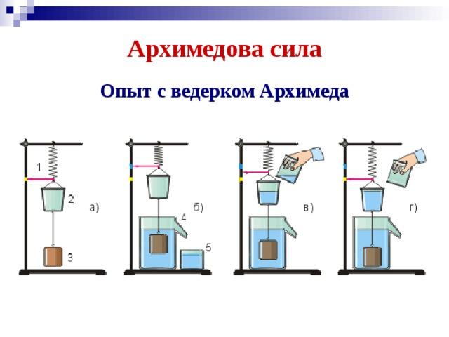 Архимедова сила Опыт с ведерком Архимеда