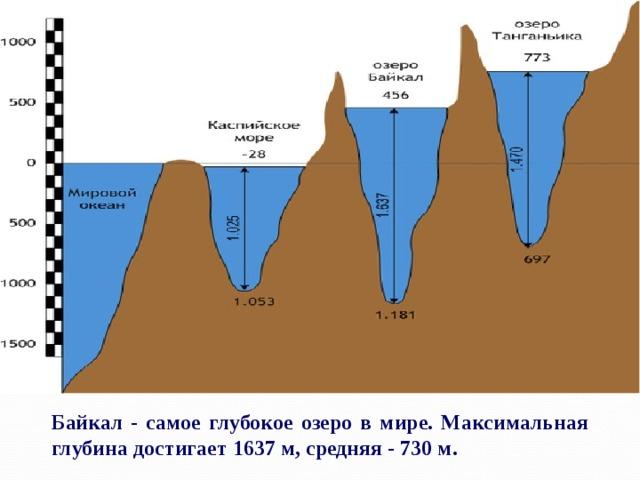 Байкал - самое глубокое озеро в мире. Максимальная глубинадостигает 1637 м, средняя - 730 м.