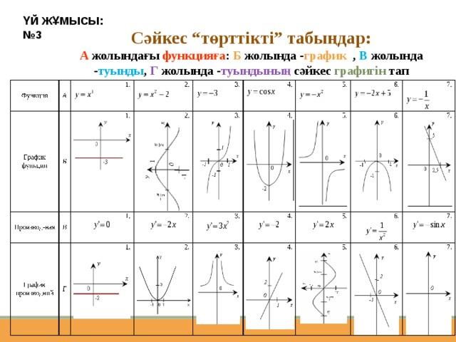 """ҮЙ ЖҰМЫСЫ:  №3 Сәйкес """"төрттікті"""" табыңдар: А жолындағы функцияға : Б жолында - график , В  жолында - туынды , Г жолында - туындының сәйкес графигін тап"""