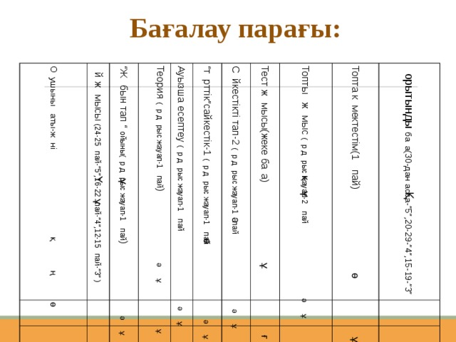 """Бағалау парағы: Оқушының аты-жөні Үй жұмысы (24-25ұпай-""""5"""",16-22ұпай-""""4"""",12-15үпай-""""3"""" ) """" Жұбын тап """" ойыны(әр дұрыс жауап-1 ұпай ) Теория (әр дұрыс жауап-1 ұпай ) Ауызша есептеу (әр дұрыс жауап-1 ұпай """" төрттік""""сайкестік-1 (әр дұрыс жауап-1 ұпай Сәйкестікті тап-2 (әр дұрыс жауап-1 ұпай Тест жұмысы(жеке баға) Топтық жұмыс (әр дұрыс жауап-2 ұпай Топта көмектестім(1 ұпай) Қорытынды баға(30-дан асса-""""5"""",20-29-""""4"""",15-19-""""3"""""""
