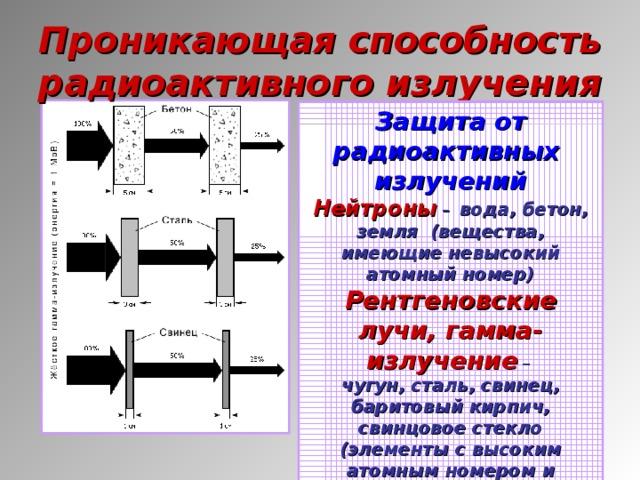 Проникающая способность радиоактивного излучения Защита от радиоактивных излучений Нейтроны  – вода, бетон, земля (вещества, имеющие невысокий атомный номер) Рентгеновские лучи, гамма-излучение – чугун, сталь, свинец, баритовый кирпич, свинцовое стекло (элементы с высоким атомным номером и имеющие большую плотность)