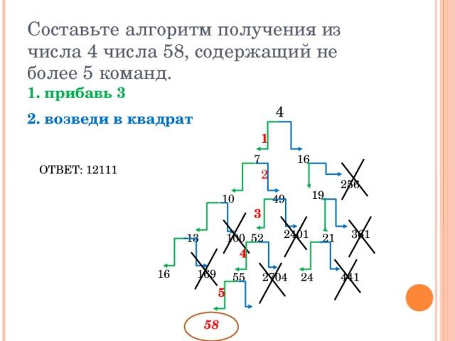Составьте алгоритм получения из числа 4 числа 58, содержащий не более 5 команд. 1. прибавь 3 2. возведи в квадрат  4 1 16 7 ОТВЕТ: 12111 2 256 19 10 49 3 2401 361 13 100 52 21 4 169 16 441 2704 55 24 5 58
