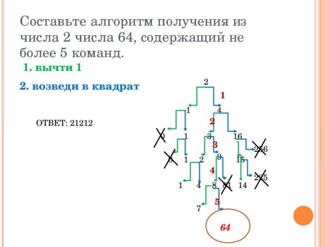 Составьте алгоритм получения из числа 2 числа 64, содержащий не более 5 команд.  1. вычти 1 2. возведи в квадрат  2 1 4 1 2 ОТВЕТ: 21212 0 1 3 16 3 256 9 15 0 1 2 4 225 1 4 8 14 81 5 7 64