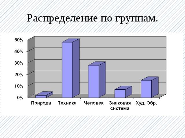 Распределение по группам.