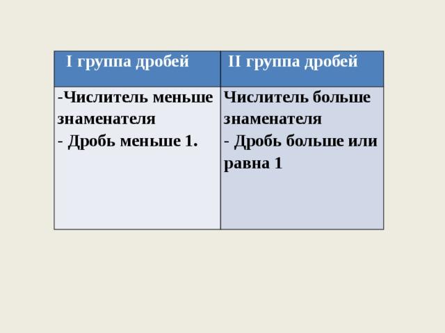 I группа дробей  II группа дробей -Числитель меньше знаменателя - Дробь меньше 1. Числитель больше знаменателя - Дробь больше или равна 1