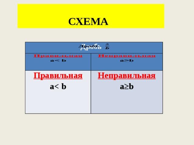 СХЕМА Дробь Правильная Правильная Неправильная а Неправильная а а≥b а≥b