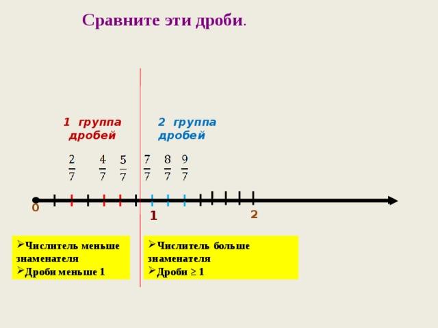 2 группа дробей Сравните эти дроби . 1 группа дробей 0     2  1  Числитель меньше знаменателя Дроби меньше 1 Числитель больше знаменателя Дроби ≥ 1 10