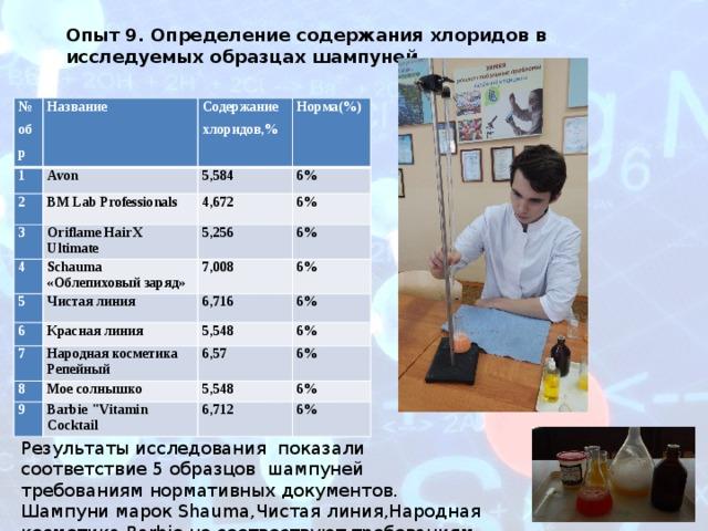 Опыт 9. Определение содержания хлоридов в исследуемых образцах шампуней № обр Название 1 Содержание хлоридов,% 2 Avon 5,584 BM Lab Professionals Норма(%) 3 6% Oriflame HairX Ultimate  4 4,672 5 6% 5,256 Schauma «Облепиховый заряд» Чистая линия 7,008 6% 6 6% 6,716 7 Красная линия 6% 5,548 Народная косметика 8 6% 9 Репейный 6,57 Мое солнышко Barbie