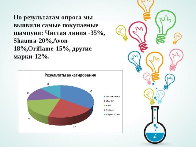 По результатам опроса мы выявили самые покупаемые шампуни: Чистая линия -35%, Shauma-20%,Avon-18%,Oriflame-15%, другие марки-12%.