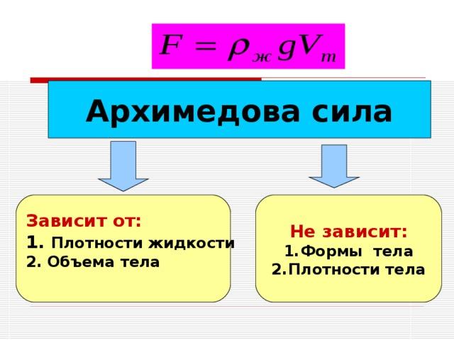Архимедова сила Не зависит: Зависит от: Формы тела Плотности тела 1. Плотности жидкости 2. Объема тела