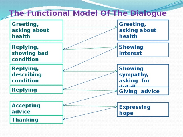 The Functional Model Of The Dialogue Greeting, asking about health Greeting, asking about health Showing interest Replying, showing bad condition Showing sympathy, asking for detail Replying, describing condition Replying Giving advice Accepting advice Expressing hope Thanking