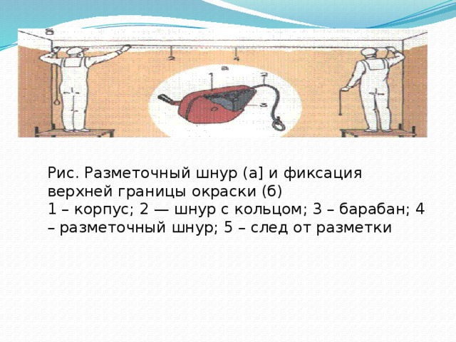 Рис. Разметочный шнур (а] и фиксация верхней границы окраски (б)  1 – корпус; 2 — шнур с кольцом; 3 – барабан; 4 – разметочный шнур; 5 – след от разметки