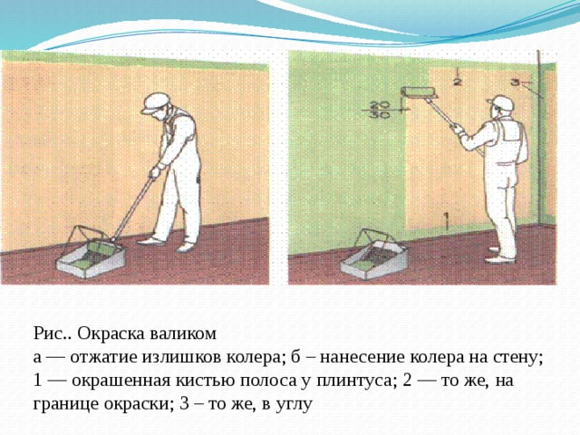 Рис.. Окраска валиком  а — отжатие излишков колера; б – нанесение колера на стену; 1 — окрашенная кистью полоса у плинтуса; 2 — то же, на границе окраски; 3 – то же, в углу