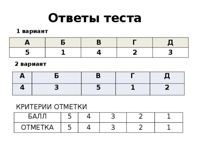 Ответы теста 1 вариант А Б 5 В 1 Г 4 2 Д 3 2 вариант А 4 Б В 3 5 Г 1 Д 2 КРИТЕРИИ ОТМЕТКИ БАЛЛ ОТМЕТКА 5 4 5 3 4 3 2 2 1 1