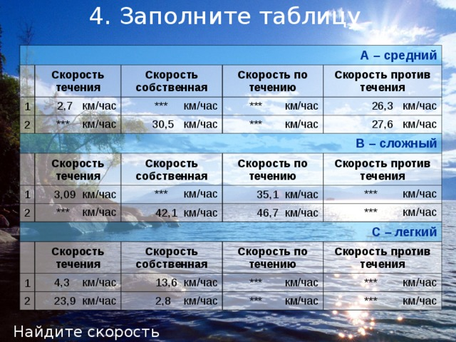 4. Заполните таблицу А – средний Скорость течения 1 2 Скорость собственная 2,7 км/час Скорость по течению В – сложный *** км/час  *** км/час 30,5 км/час *** км/час Скорость против течения 26,3 км/час *** км/час 1 Скорость течения 27,6 км/час 2 3,09 км/час Скорость собственная *** км/час *** км/час С – легкий Скорость по течению Скорость против течения 35,1 км/час 42,1 км/час 1 *** км/час 46,7 км/час Скорость течения 2 4,3 км/час Скорость собственная *** км/час Скорость по течению 13,6 км/час 23,9 км/час Скорость против течения *** км/час 2,8 км/час *** км/час *** км/час *** км/час Найдите скорость