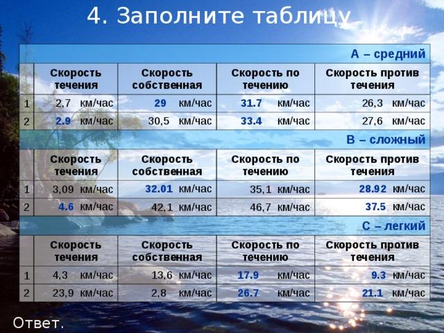 4. Заполните таблицу А – средний Скорость течения 1 2 Скорость собственная 2,7 км/час Скорость по течению В – сложный 29  км/час  2.9 км/час 30,5 км/час 31.7  км/час Скорость против течения 26,3 км/час 33.4  км/час 1 Скорость течения 27,6 км/час 2 3,09 км/час Скорость собственная 32.01 км/час 4.6 км/час С – легкий Скорость по течению Скорость против течения 35,1 км/час 42,1 км/час 1 28.92  км/час 46,7 км/час Скорость течения 2 4,3 км/час Скорость собственная 37.5  км/час Скорость по течению 13,6 км/час 23,9 км/час Скорость против течения 17.9  км/час 2,8 км/час 9.3  км/час 26.7 км/час 21.1 км/час Ответ.