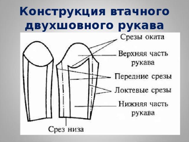 Конструкция втачного двухшовного рукава