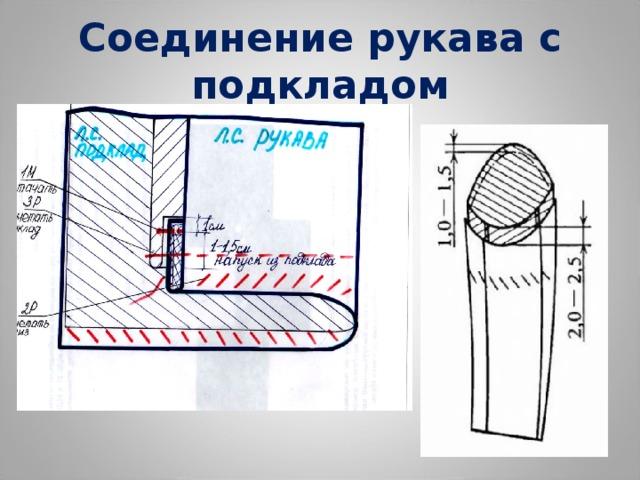Соединение рукава с подкладом