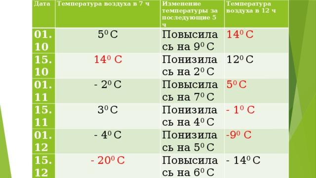 Дата Температура воздуха в 7 ч 01.10 Изменение температуры за последующие 5 ч 5 0 С 15.10 Температура воздуха в 12 ч Повысилась на 9 0 С 14 0 С 01.11 15.11 14 0 С Понизилась на 2 0 С - 2 0 С 01.12 3 0 С Повысилась на 7 0 С 12 0 С 15.12 5 0 С Понизилась на 4 0 С - 4 0 С - 1 0 С Понизилась на 5 0 С - 20 0 С Повысилась на 6 0 С -9 0 С - 14 0 С