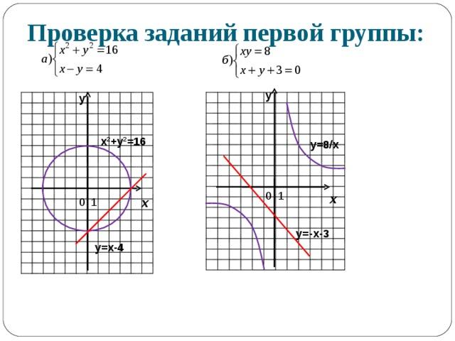 Проверка заданий первой группы: у у х 2 +у 2 =16 y=8/x х х y=-x-3 у=х-4