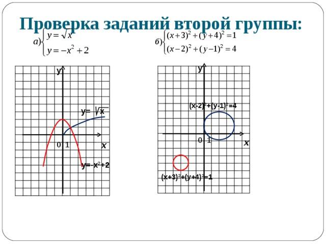 Проверка заданий второй группы: у у (х-2) 2 +(у-1) 2 =4 у= х х х у=-х 2 +2 (х+3) 2 +(у+4) 2 =1