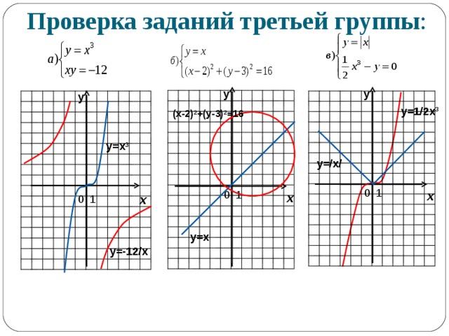 Проверка заданий третьей группы : у у у у=1/2х 3 (х-2) 2 +(у-3) 2 =16 у=х 3 у=/х/ х х х у=х y= -12 /x