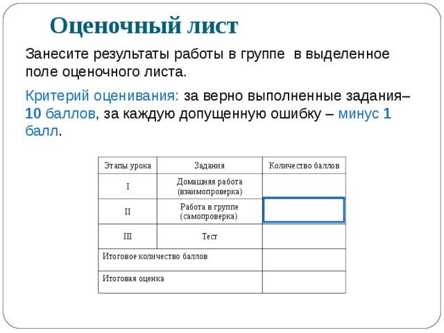 Оценочный лист Занесите результаты работы в группе в выделенное поле оценочного листа. Критерий оценивания: за верно выполненные задания– 10 баллов , за каждую допущенную ошибку – минус 1 балл . Этапы урока I Задания Количество баллов Домашняя работа (взаимопроверка) II III Работа в группе (самопроверка) Итоговое количество баллов Тест Итоговая оценка