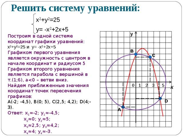 Решить систему уравнений: х 2 +у 2 =25 у= -х 2 +2х+5 у Построим в одной системе координат графики уравнений: х 2 +у 2 =25 и у= -х 2 +2х+5 Графиком первого уравнения является окружность с центром в начале координат и радиусом 5 Графиком второго уравнения является парабола с вершиной в т.(1;6), а Найдем приближенные значения координат точек пересечения графиков: А(-2; -4,5), В(0; 5), С(2,5; 4,2); D (4;-3) . Ответ: х 1 ≈-2; у 1 ≈-4,5;  х 2 ≈0; у 2 ≈5;  х 3 ≈2,5; у 3 ≈4,2;  х 4 ≈4; у 4 ≈-3. В С х D А