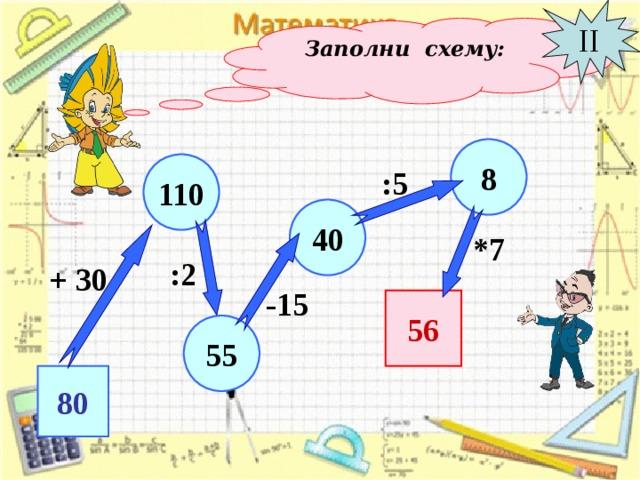II Заполни схему: 8 110 :5 40 *7 :2 + 30 -15 56 5 5 80