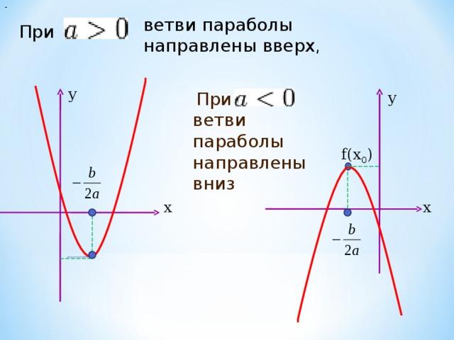 -  ветви параболы направлены вверх , При  у у При  ветви параболы направлены вниз f(x 0 ) х х