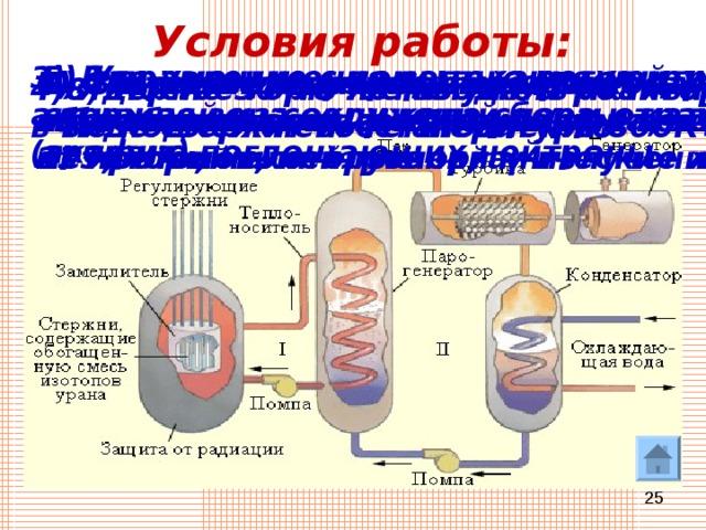 Условия работы: 3) Для уменьшения вытекания нейтронов активная зона окружена слоем отражателя (графит) 5) Управление с помощью регулирующих стержней из соединений бора и кадмия, активно поглощающих нейтроны 1)  Горючее – природный уран, обогащенный до 5% ураном-235, торий или плутоний 2) Замедлитель – тяжелая ( D 2 O ) или обычная вода 6) Система охлаждения для отвода тепла из активной зоны реактора (вода, жидкие металлы, некоторые органические жидкости) 7) Системы дозиметрического контроля и биологической защиты окружающей среды от протонов, нейтронов, γ -излучения 4) Ядерное горючее вводят в активную зону в виде стержней. Температура 800К– 900 К 8) После 30-40 лет службы реактор не подлежит восстановлению