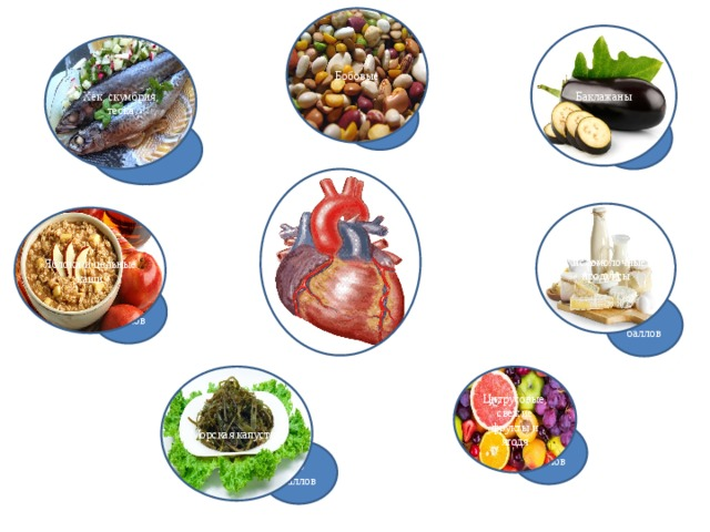 Бобовые Баклажаны Хек, скумбрия, теска 10 баллов 10 баллов 10 баллов Кисломолочные продукты Яблоки и цельные каши 7 баллов 7 баллов Морская капуста Цитрусовые, свежие фрукты и ягодя 9 баллов 10 баллов