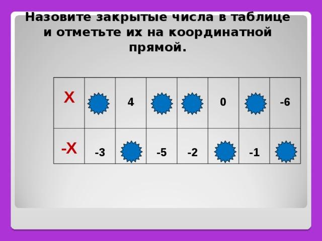 Назовите закрытые числа в таблице и отметьте их на координатной прямой.  Х  -Х  3  -3  4   5  -4  -5  2  0  -2  0  1   -6  -1  6