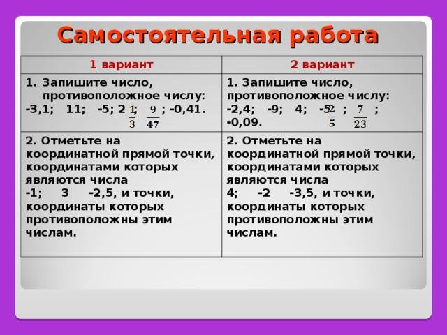 Самостоятельная работа 1 вариант 2 вариант Запишите число, противоположное числу: -3,1; 11; -5; 2 ; ; -0,41.  1. Запишите число, противоположное числу: -2,4; -9; 4; -5 ; ; -0,09. 2. Отметьте на координатной прямой точки, координатами которых являются числа -1; 3 -2,5, и точки, координаты которых противоположны этим числам. 2. Отметьте на координатной прямой точки, координатами которых являются числа 4; -2 -3,5, и точки, координаты которых противоположны этим числам.
