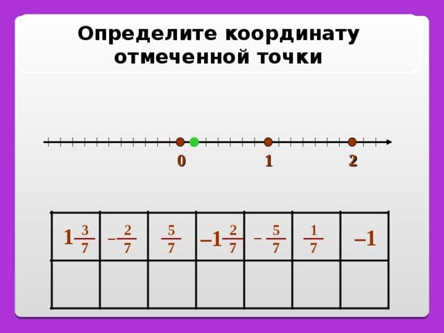 Определите координату отмеченной точки 2 1 0 2 7 1 7 2 7 5 7 5 7 3 7 1 – 1 – 1 – –