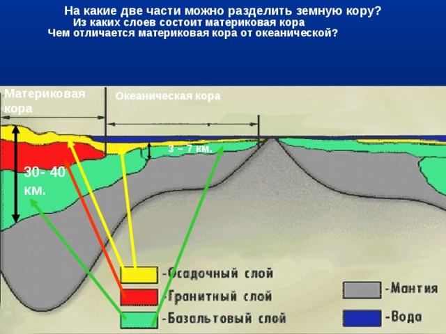 На какие две части можно разделить земную кору? Из каких слоев состоит материковая кора Чем отличается материковая кора от океанической? Материковая кора Океаническая кора 3 – 7 км. 30- 40 км.
