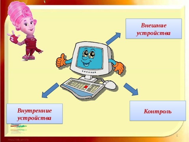 Внешние устройства Контроль Внутренние устройства